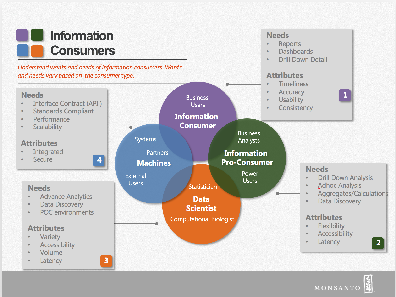 Information Consumer Types