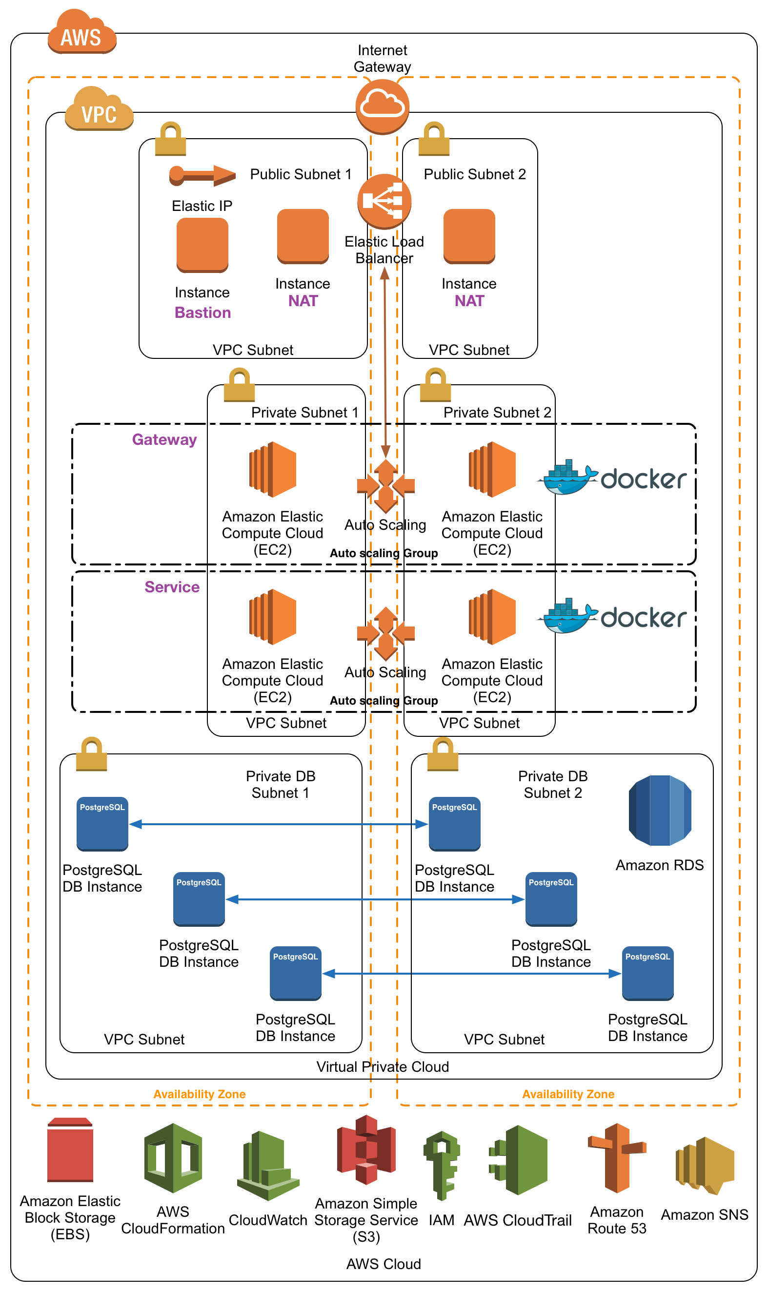 AWS Stax Diagram