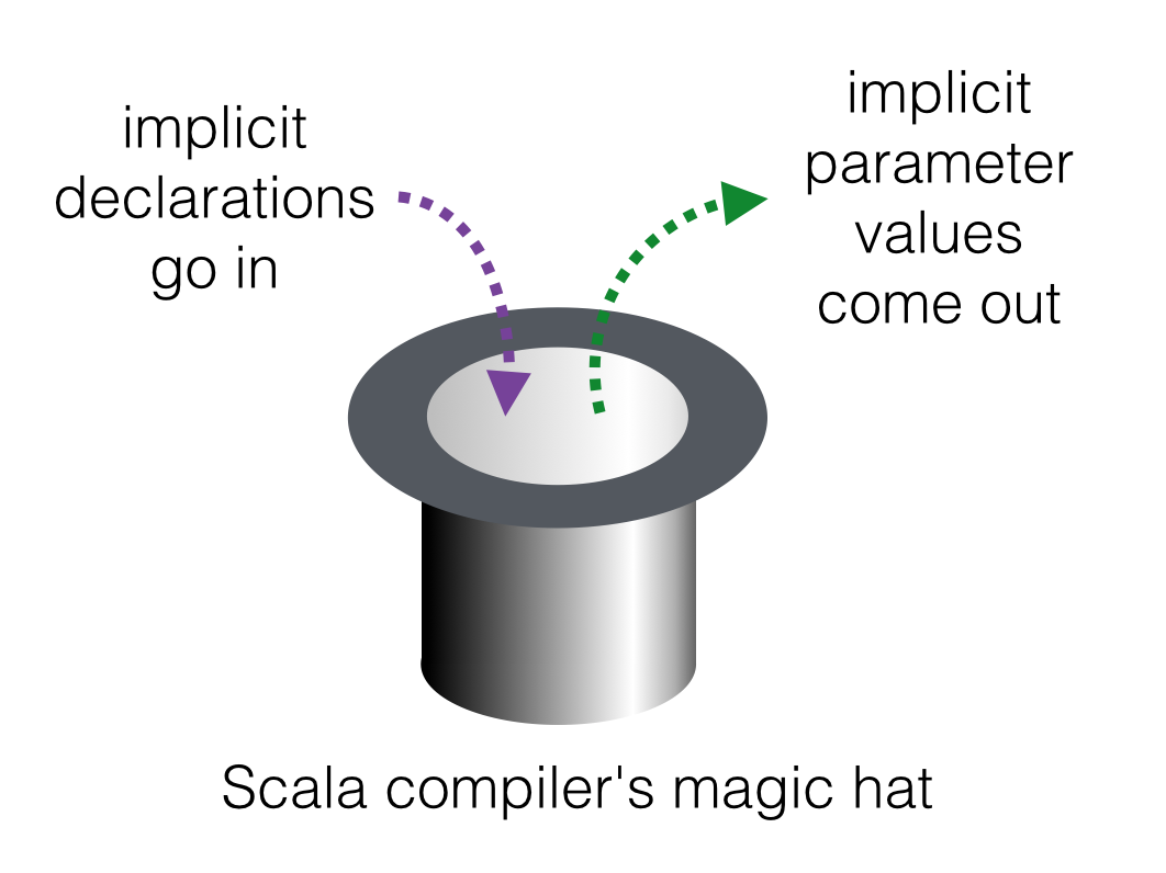 the magic hat: implicit declarations go in, implicit parameter values come out