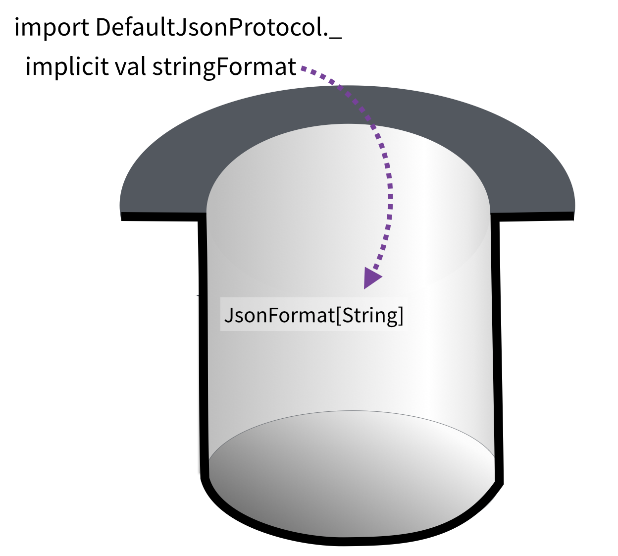 the magic hat: importing DefaultJsonProtocol puts a JsonFormat of String in the hat