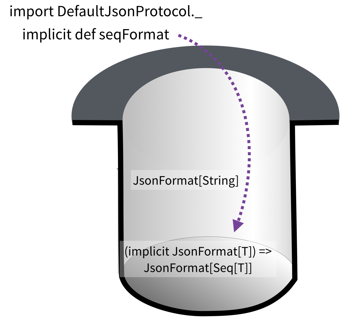 the magic hat: JsonDefaultProtocol puts in a function that turns an implicit JsonFormat of T into a JsonFormat of Seq of T
