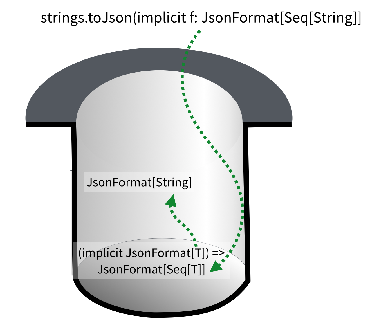 the magic hat: to satisfy the implicit parameter of type JsonFormat of Seq of T, the magic hat uses both these values
